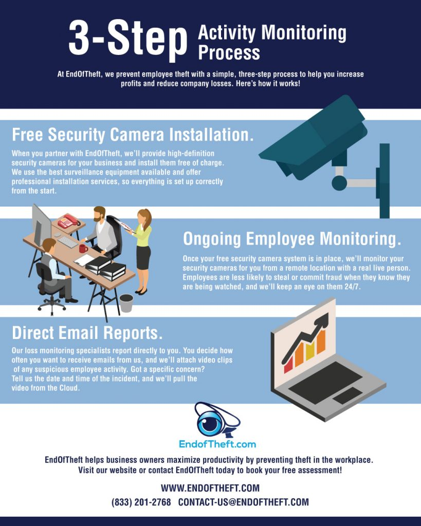 3-Step-Activity-Monitoring-Process-infographic